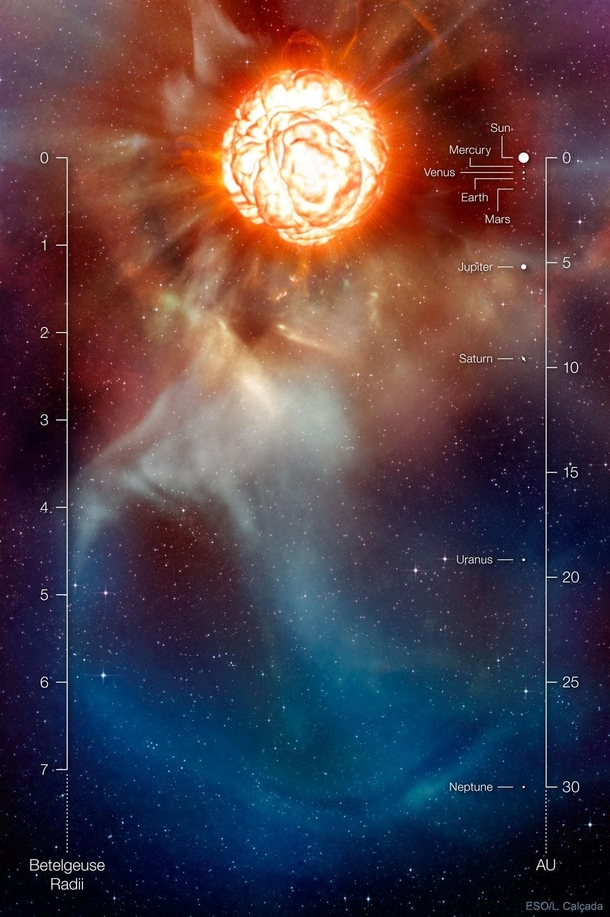 Betelgeuse when compared with our Solar System