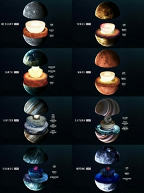 An illustration of the cores of the planets of our Solar System