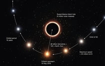 Artists annotation of S passing supermassive black hole at center of Milky Way confirming gravitational red shift