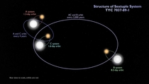Astronomers find a system of six stars made of three eclipsing binaries Stars orbit their partners and pairs circle each other NASAs TESS space telescope spotted this strange system