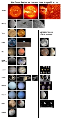 Chart I put together of the Solar System bodies weve imaged so far