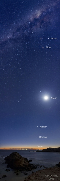 Five Planets and the Moon over Australia the planets all appear confined to a single band