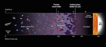 Galaxy formation chronology showing GN-z in context Hubble spectroscopically confirmed the farthest away galaxy to date