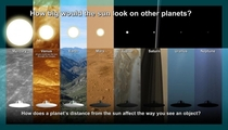 How the Sun looks from other planets