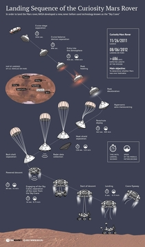 Infographic showing the landing sequence of the Curiosity rover OS