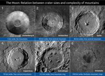 Intriguing relation between crater sizes and complexity of mountains on the Moon