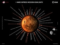 Mars and operations and science highlights from ESAs Mars Express mission which celebrated  years