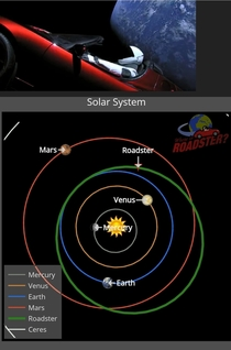 Remember the roadster Elon sent to Mars This is where Starman is now