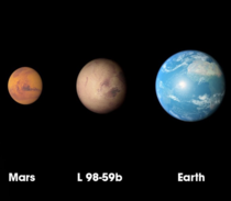 Size comparison of new exoplanet discovered by the TESS spacecraft with Earth and Mars It orbits the M-class star L - about  light-years from earth  Image Goddard Space Flight Center