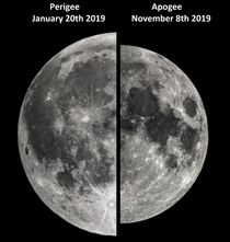 Super Moon Size Difference