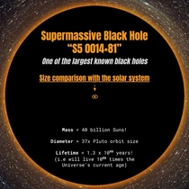 Supermassive black hole S  compared to our solar system