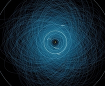 The orbits of the over  known potentially hazardous asteroids PHAs These are over  meters across amp will pass within  million km of Earth CreditNASAJPL-Caltech