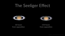 The Seeliger Effect Saturns rings appear significantly brighter when it is at opposition from the Sun