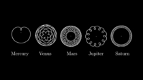 These diagrams show the patterns that these planets make in our skies