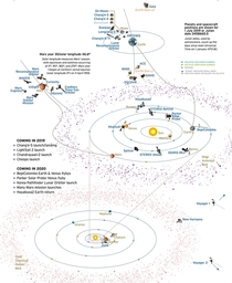 This amazing chart showing all the spacecraft weve launched on missions and also some upcoming ones