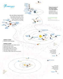 Where We Are a diagram of every active interplanetary spacecraft